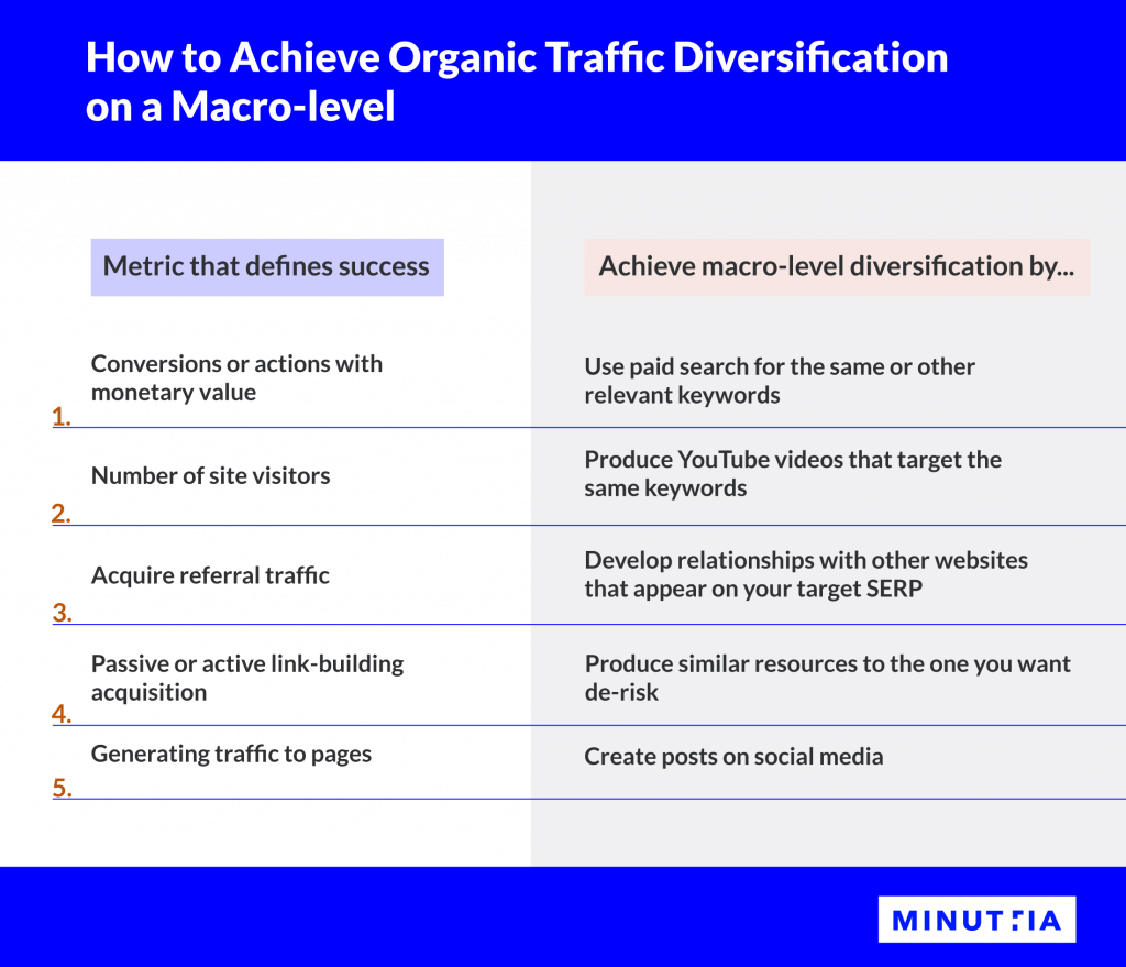 How to achieve organic traffic diversification on a macro-level in 5 ways